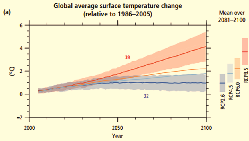 This chart is from the IPCC. I didn't make it. This is the gold standard of climate science.