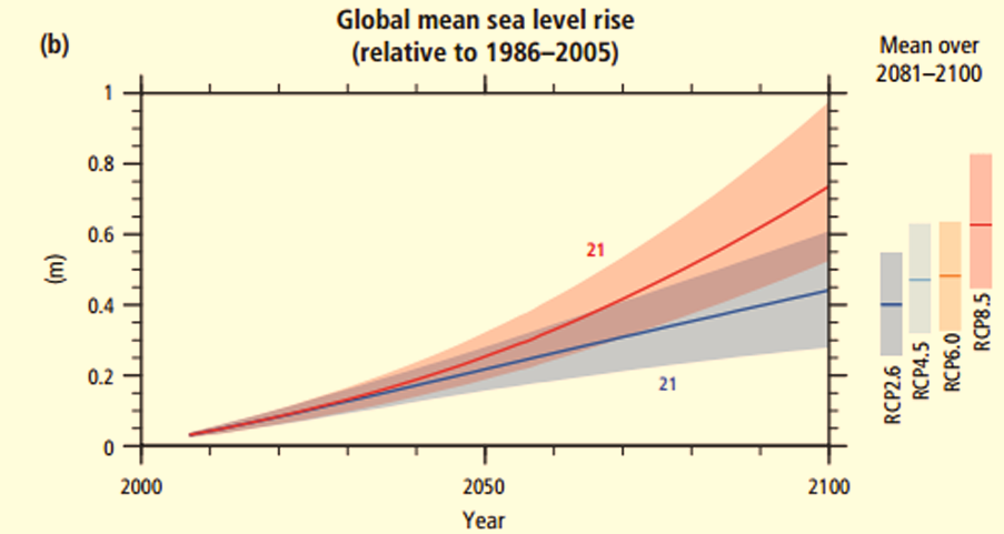 Also from the IPCC. If someone says they