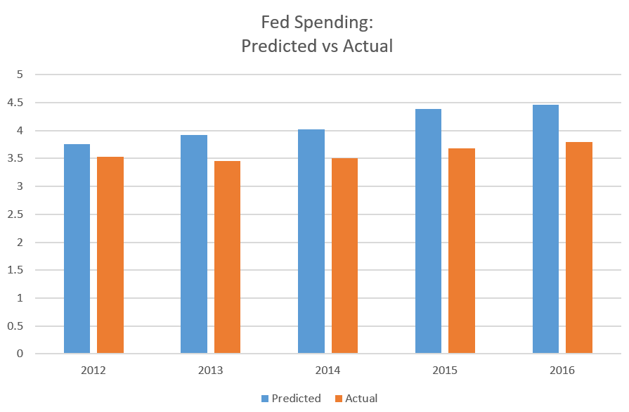 2012 was the first fiscal year that Republicans were able to vote on after gaining control of the House. The y-axis is in